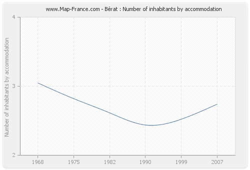 Bérat : Number of inhabitants by accommodation