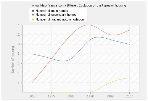 Billière : Evolution of the types of housing
