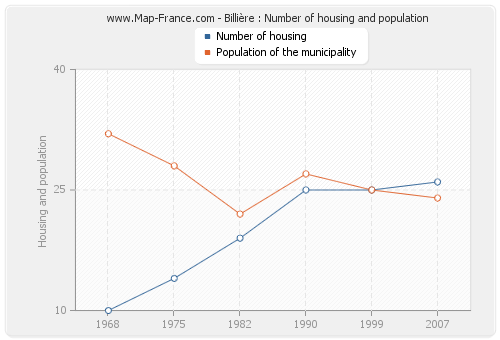Billière : Number of housing and population