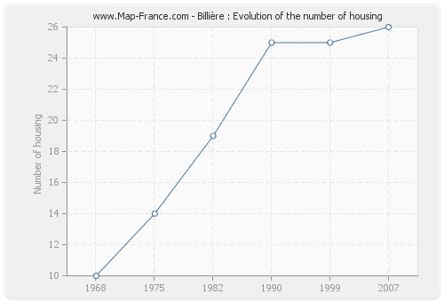 Billière : Evolution of the number of housing