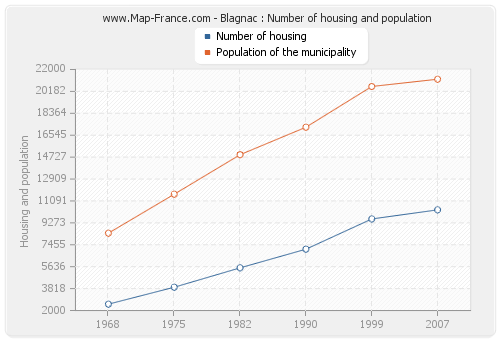 Blagnac : Number of housing and population