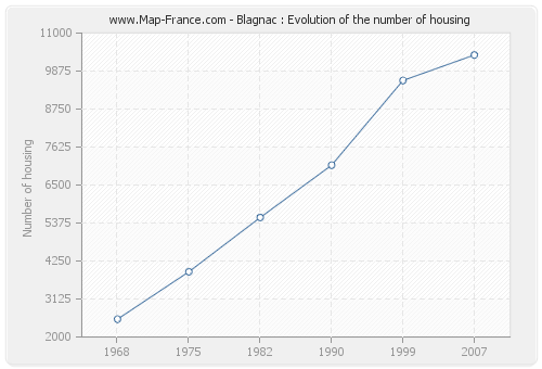 Blagnac : Evolution of the number of housing