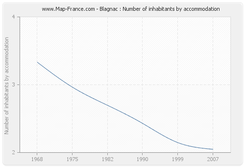 Blagnac : Number of inhabitants by accommodation