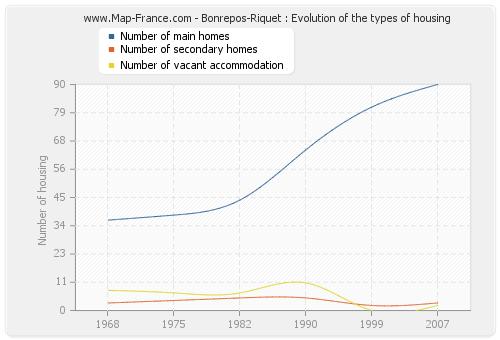Bonrepos-Riquet : Evolution of the types of housing