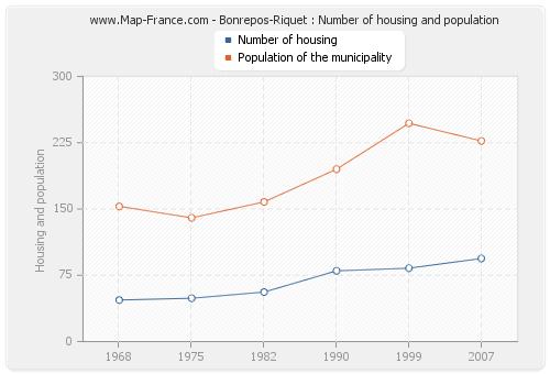 Bonrepos-Riquet : Number of housing and population