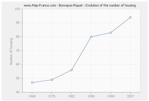 Bonrepos-Riquet : Evolution of the number of housing