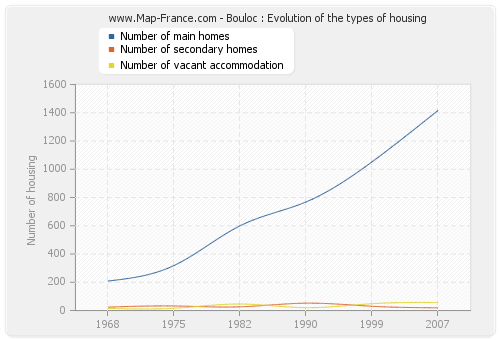 Bouloc : Evolution of the types of housing
