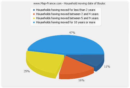 Household moving date of Bouloc