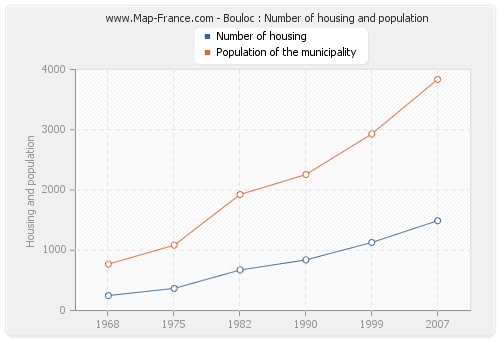 Bouloc : Number of housing and population