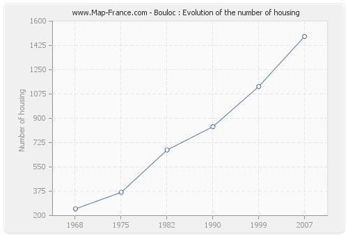 Bouloc : Evolution of the number of housing