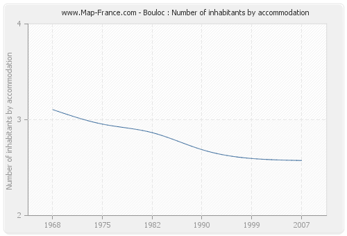 Bouloc : Number of inhabitants by accommodation