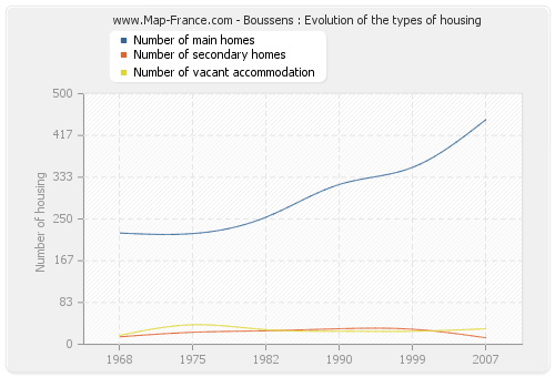 Boussens : Evolution of the types of housing