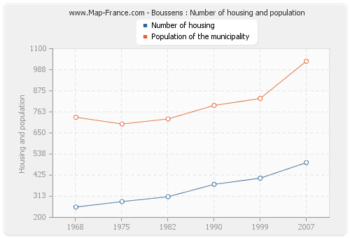 Boussens : Number of housing and population