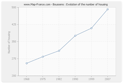Boussens : Evolution of the number of housing