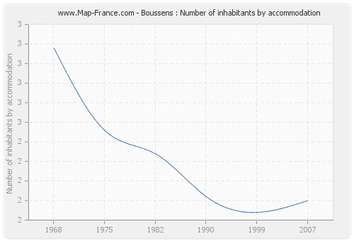 Boussens : Number of inhabitants by accommodation