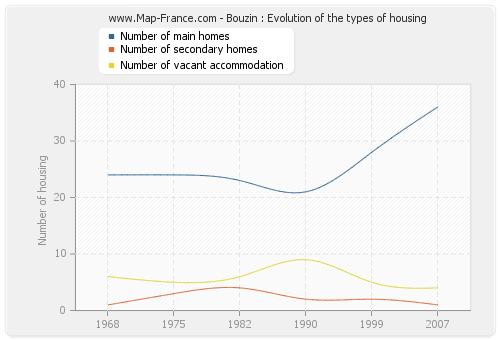 Bouzin : Evolution of the types of housing