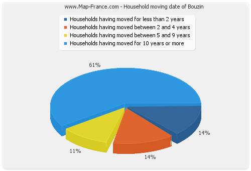Household moving date of Bouzin