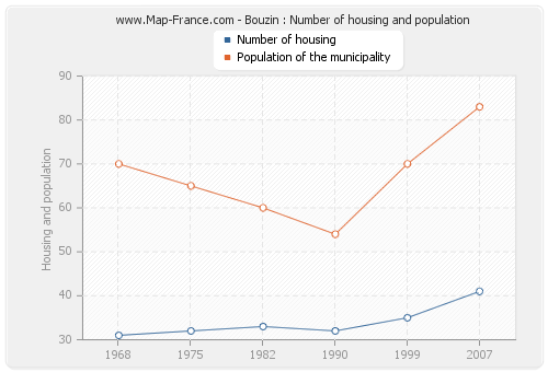 Bouzin : Number of housing and population