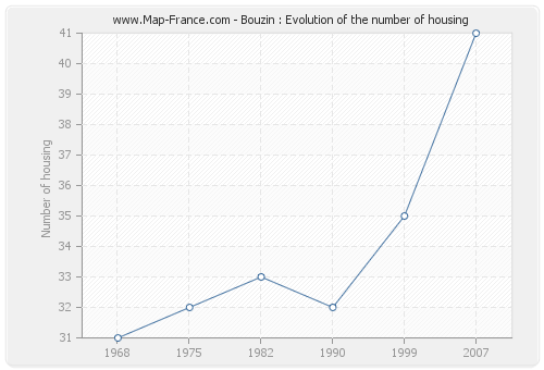 Bouzin : Evolution of the number of housing
