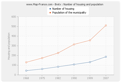 Bretx : Number of housing and population