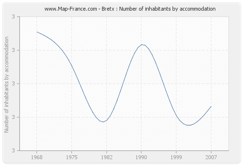 Bretx : Number of inhabitants by accommodation