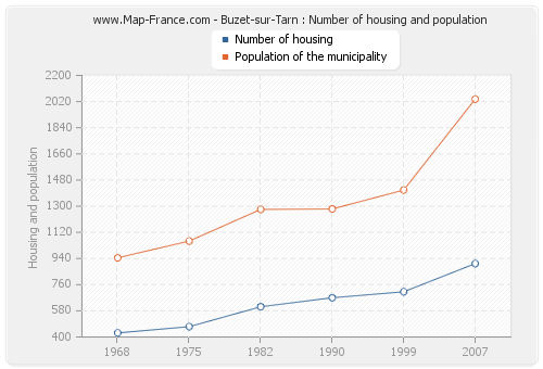 Buzet-sur-Tarn : Number of housing and population