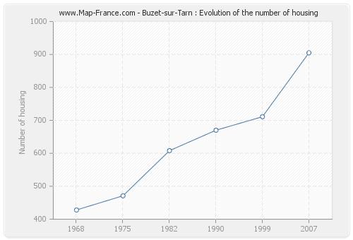 Buzet-sur-Tarn : Evolution of the number of housing