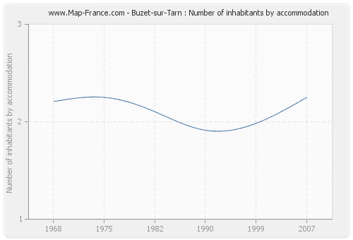 Buzet-sur-Tarn : Number of inhabitants by accommodation