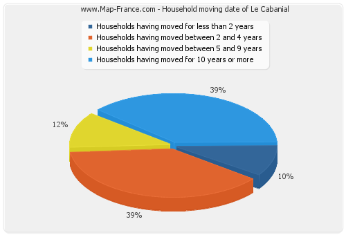 Household moving date of Le Cabanial