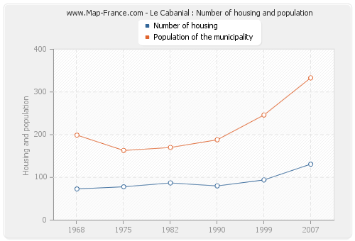 Le Cabanial : Number of housing and population
