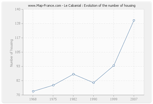 Le Cabanial : Evolution of the number of housing
