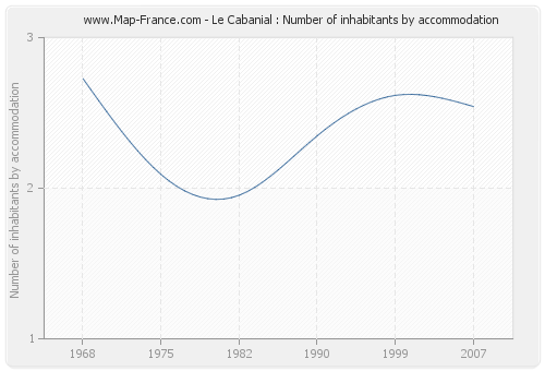 Le Cabanial : Number of inhabitants by accommodation