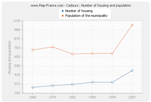 Cadours : Number of housing and population