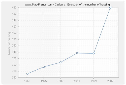 Cadours : Evolution of the number of housing