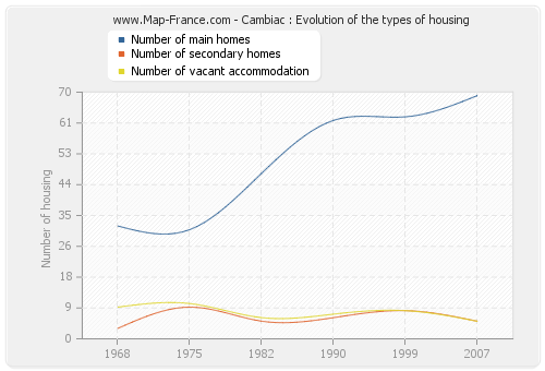 Cambiac : Evolution of the types of housing