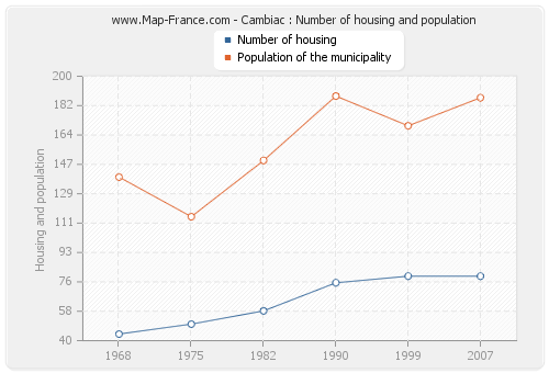 Cambiac : Number of housing and population