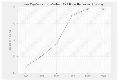 Cambiac : Evolution of the number of housing