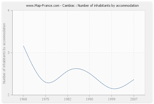 Cambiac : Number of inhabitants by accommodation