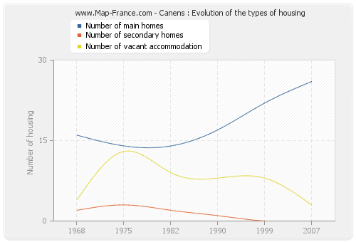 Canens : Evolution of the types of housing