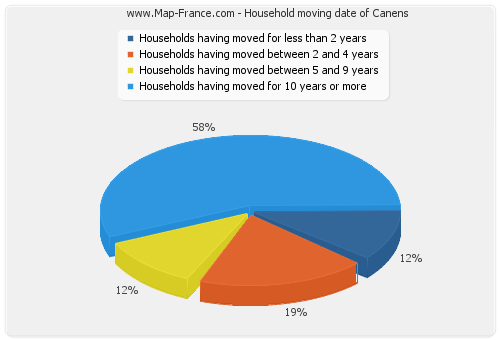 Household moving date of Canens