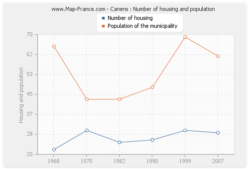 Canens : Number of housing and population