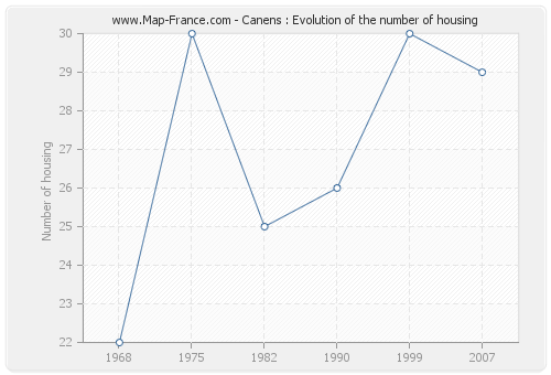Canens : Evolution of the number of housing