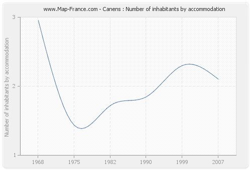 Canens : Number of inhabitants by accommodation