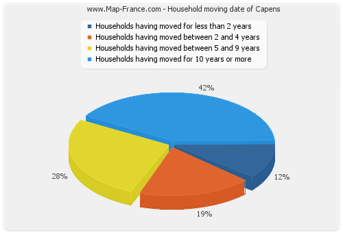 Household moving date of Capens