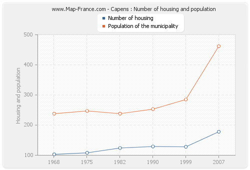Capens : Number of housing and population