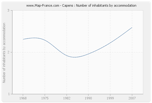 Capens : Number of inhabitants by accommodation