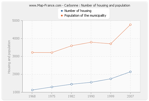 Carbonne : Number of housing and population