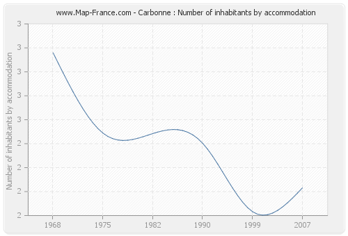 Carbonne : Number of inhabitants by accommodation
