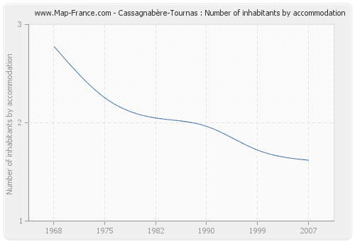 Cassagnabère-Tournas : Number of inhabitants by accommodation