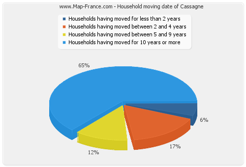 Household moving date of Cassagne